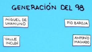 La Generacion del 98